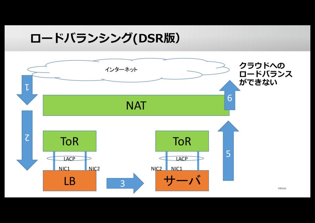 ロードバランシング(DSR版) クラウドへの ロードバランス ができない LB ToR NIC...