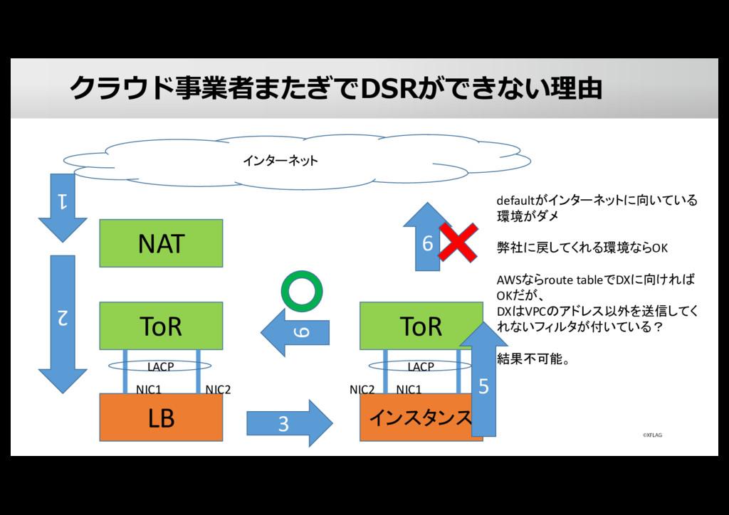 クラウド事業者またぎでDSRができない理由 LB ToR NIC1 NIC2 LACP NAT...