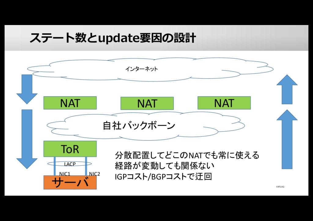 ステート数とupdate要因の設計 サーバ ToR NIC1 NIC2 LACP NAT イン...