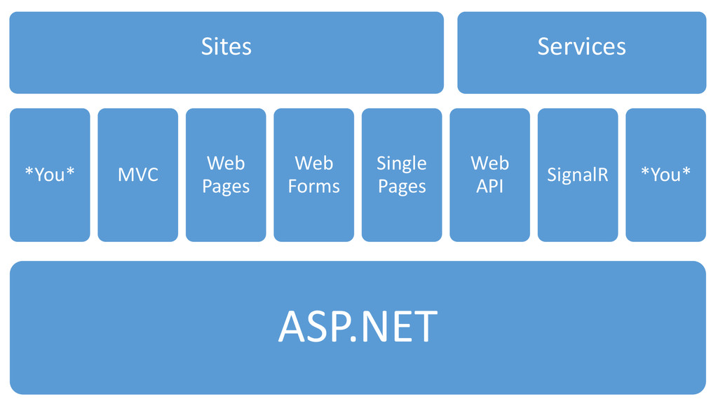 ASP.NET *You* MVC Web Pages Web Forms Single Pa...