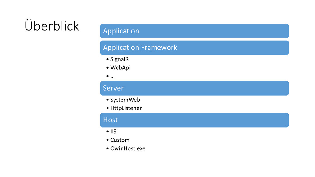 Überblick Application Application Framework • S...