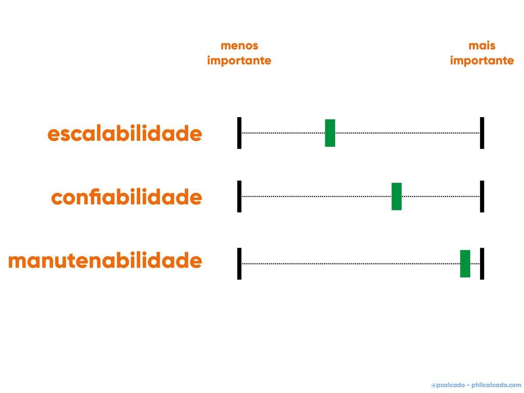 @pcalcado - philcalcado.com escalabilidade confi...