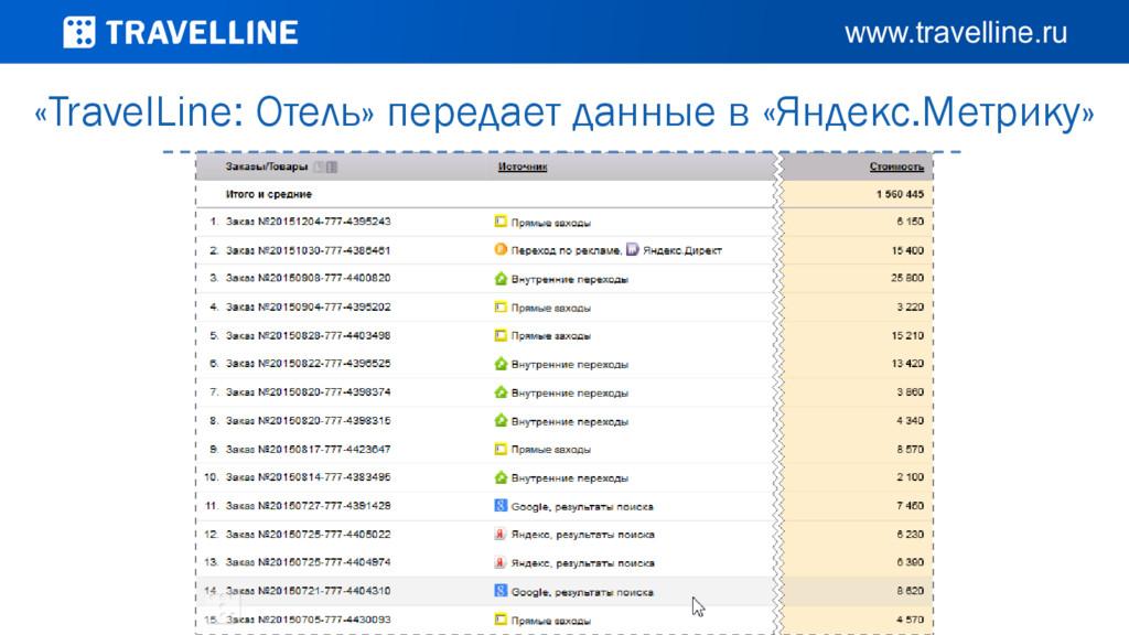 «TravelLine: Отель» передает данные в «Яндекс.М...