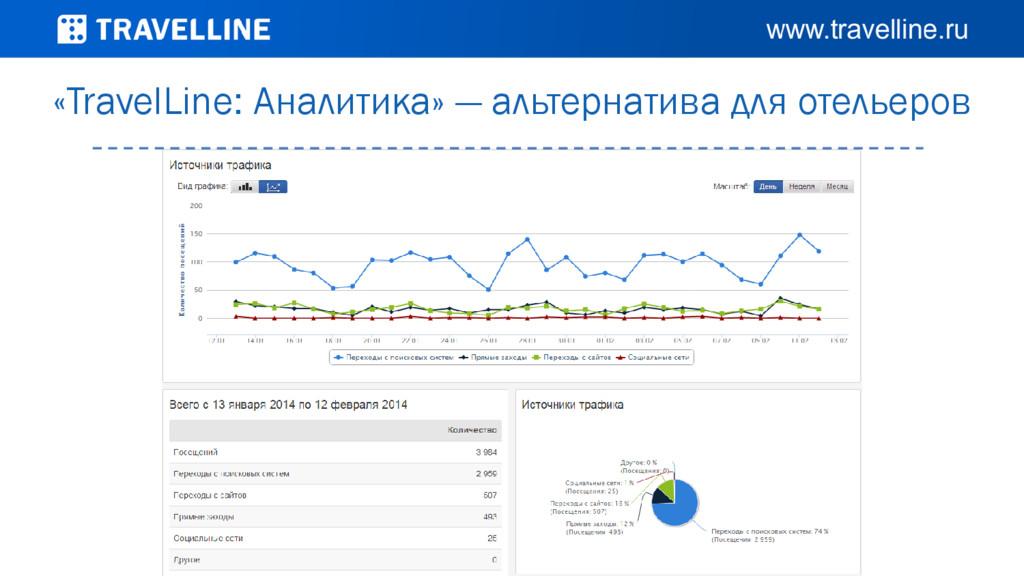 «TravelLine: Аналитика» — альтернатива для отел...