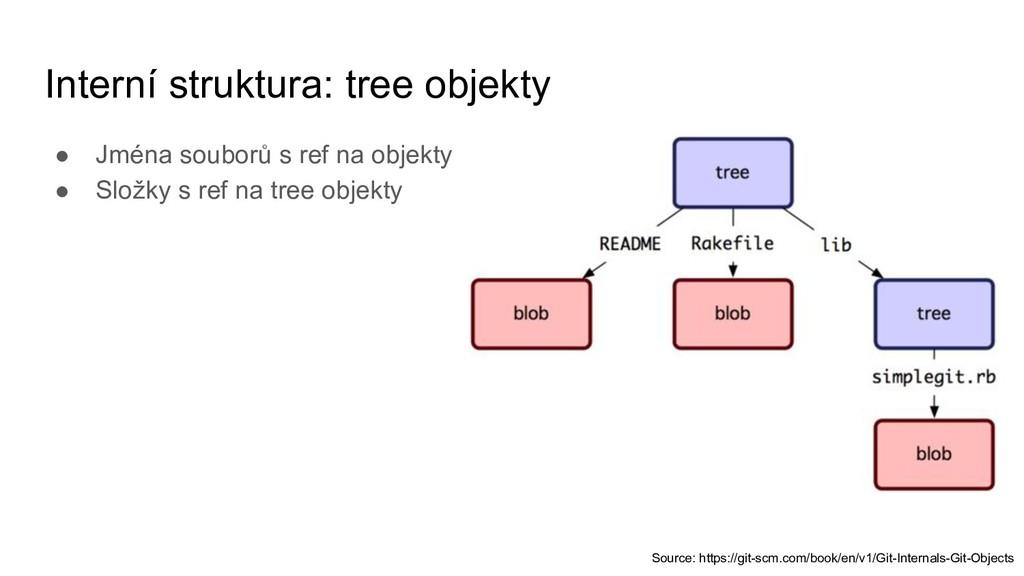 Interní struktura: tree objekty ● Jména souborů...