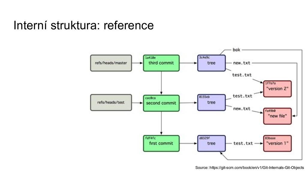 Interní struktura: reference Source: https://gi...