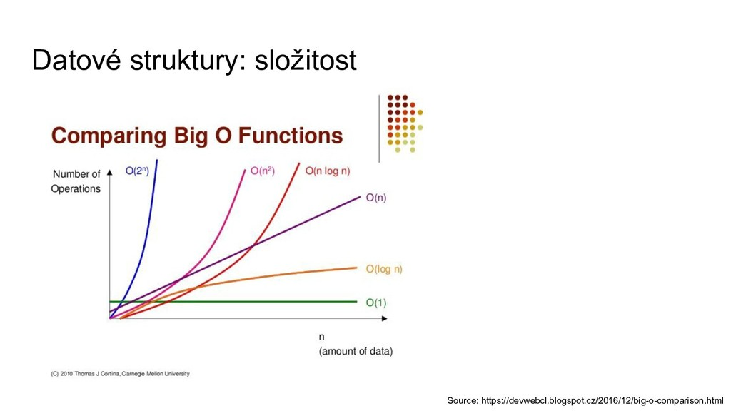 Datové struktury: složitost Source: https://dev...