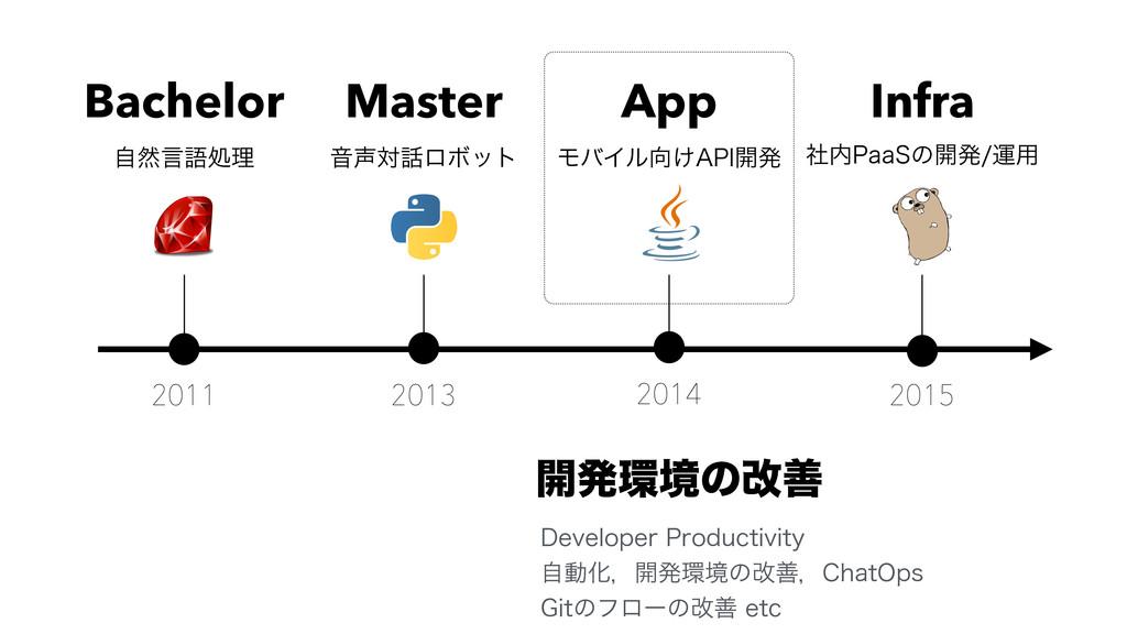 "2011 ࣗવݴޠॲཧ ԻରϩϘοτ 2013 2014 2015 ϞόΠϧ͚""1*։ൃ..."