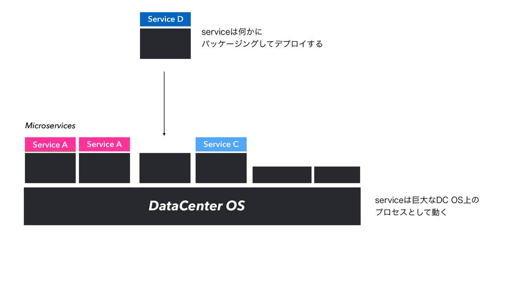 DataCenter OS Microservices Service A Service A...