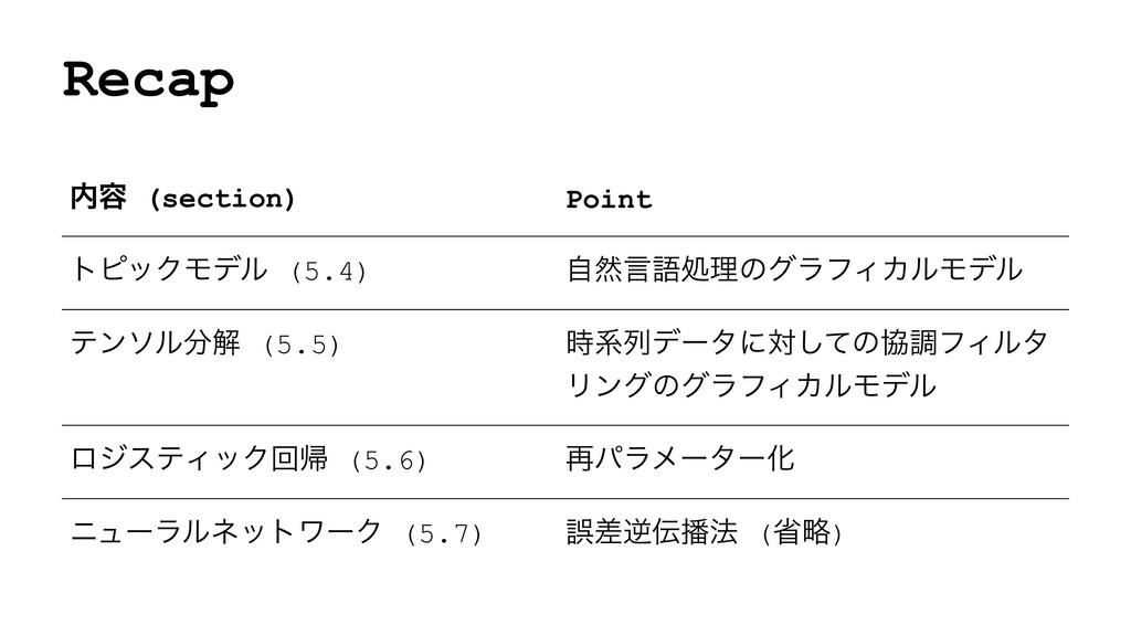Recap ༰ (section) Point τϐοΫϞσϧ (5.4) ࣗવݴޠॲཧͷά...
