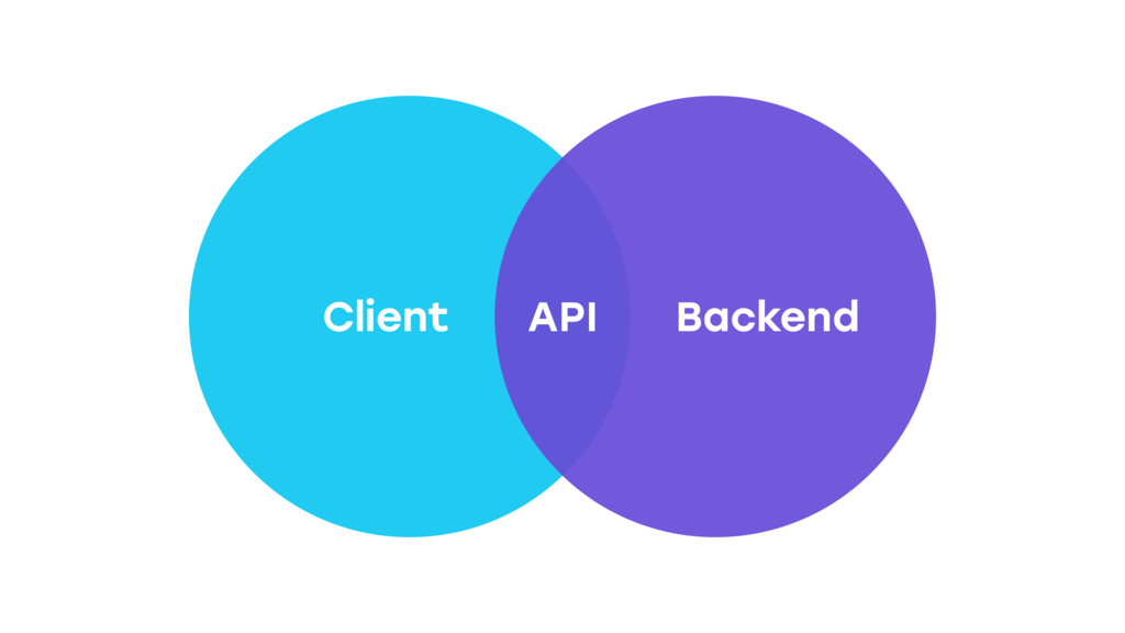 Client Backend API