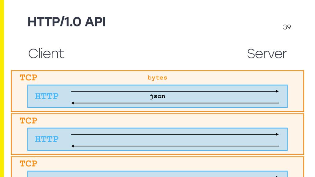 HTTP/1.0 API 39 Client Server TCP HTTP json byt...