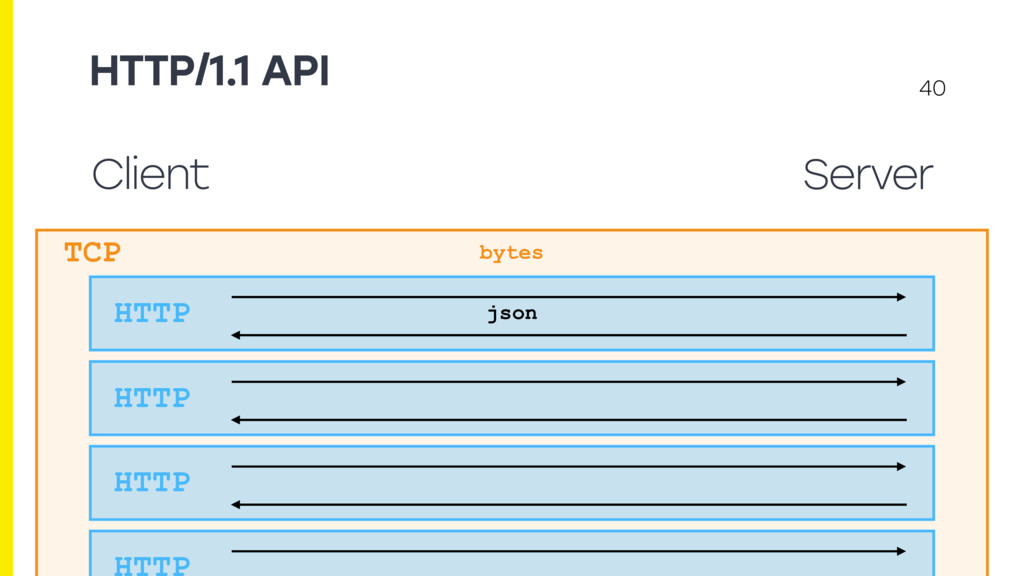 HTTP/1.1 API 40 Client Server TCP HTTP json byt...