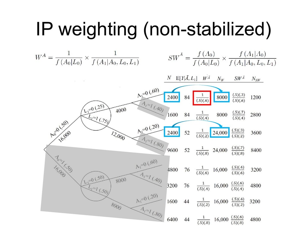 IP weighting (non-stabilized)