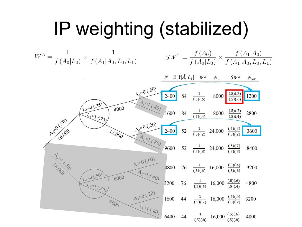 IP weighting (stabilized)