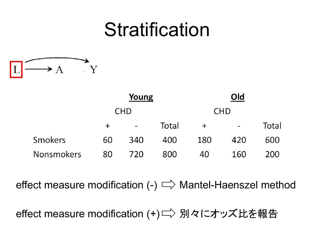 Stratification effect measure modification (-) ...