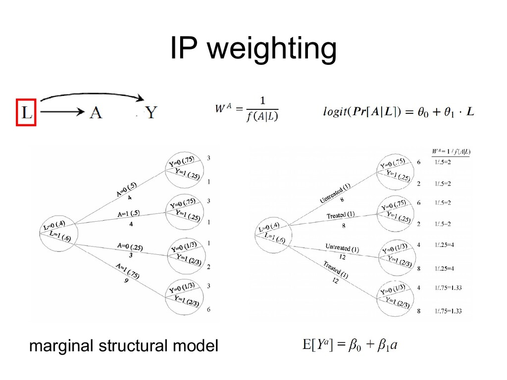 IP weighting marginal structural model