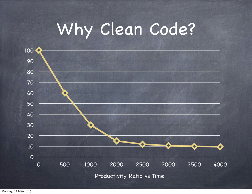 Why Clean Code? 0 10 20 30 40 50 60 70 80 90 10...