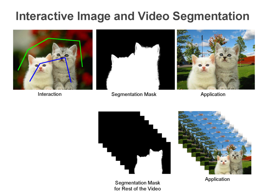 Interaction Segmentation Mask Application Inter...