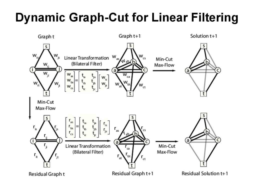 Dynamic Graph-Cut for Linear Filtering