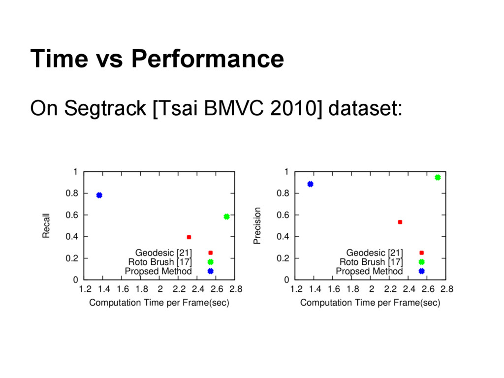 Time vs Performance On Segtrack [Tsai BMVC 2010...