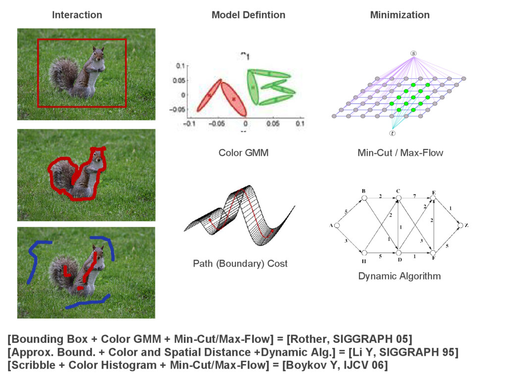 [Bounding Box + Color GMM + Min-Cut/Max-Flow] =...