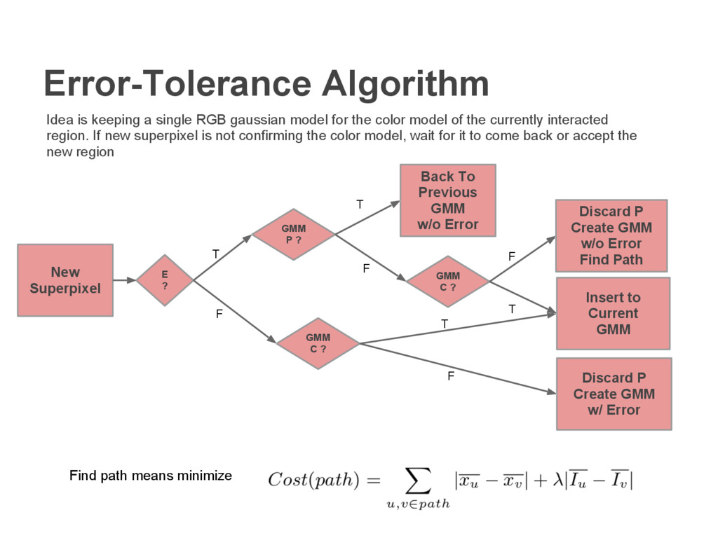 Error-Tolerance Algorithm New Superpixel Idea i...