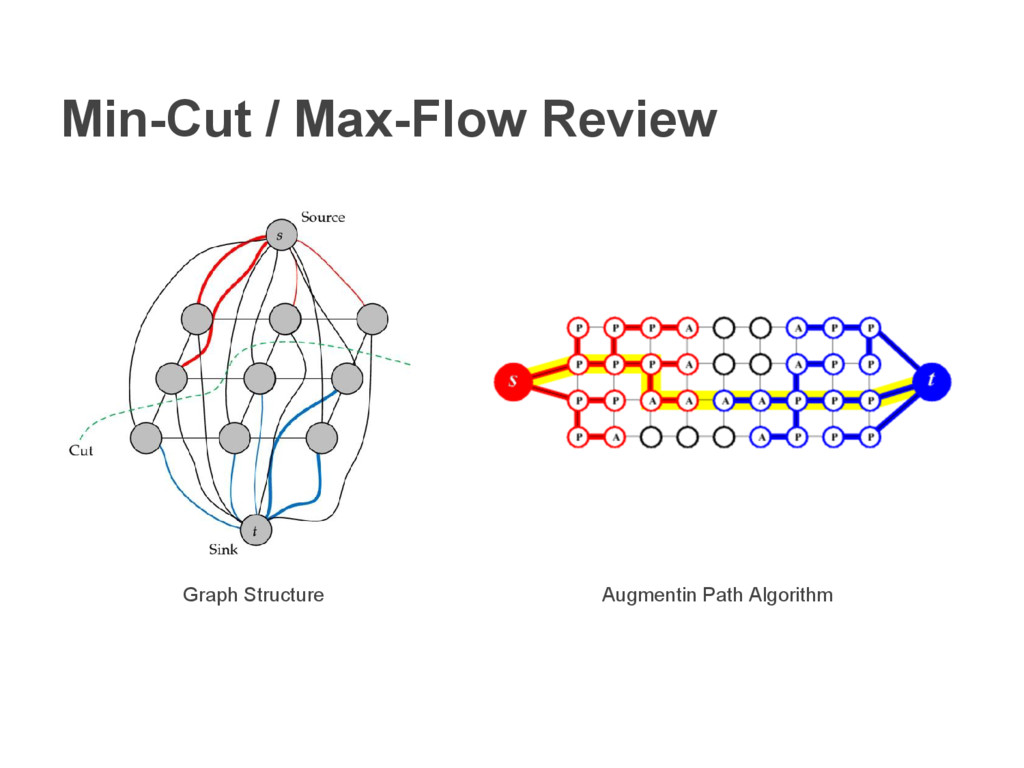 Min-Cut / Max-Flow Review Graph Structure Augme...