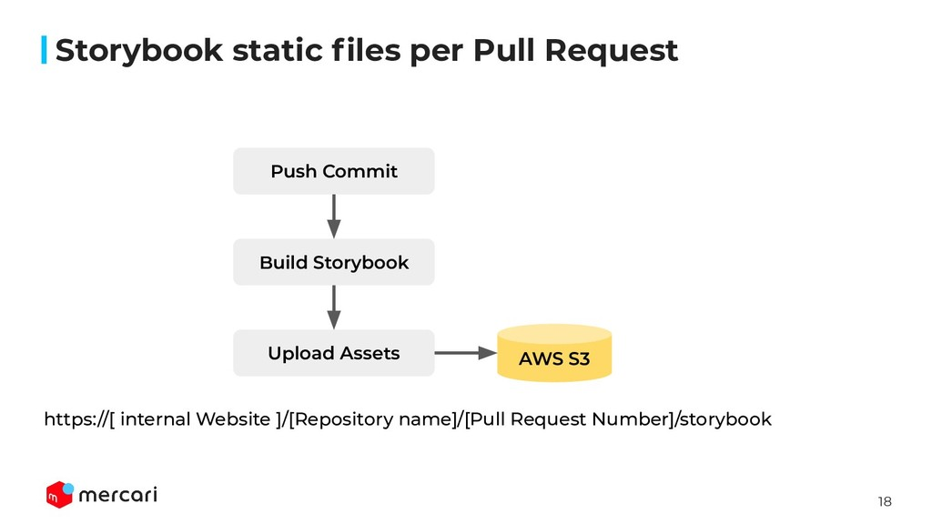 18 Storybook static files per Pull Request https...