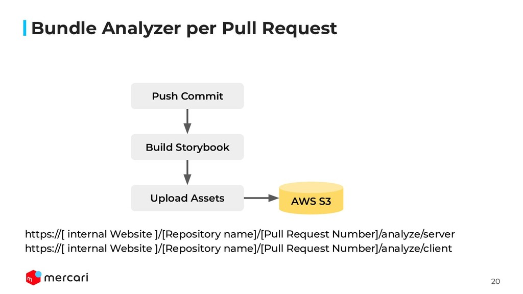 20 Bundle Analyzer per Pull Request https://[ i...