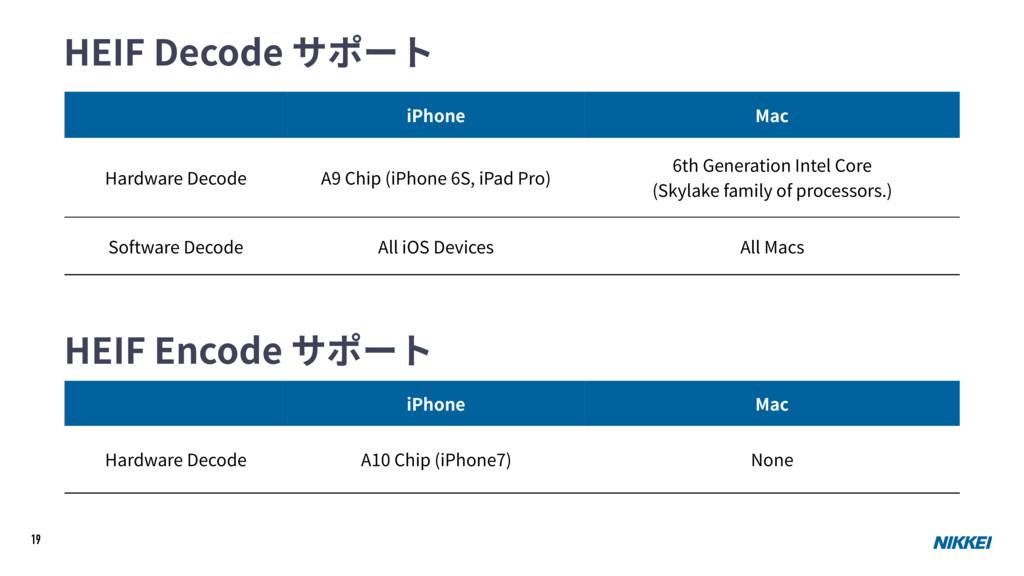 19 HEIF Decode サポート iPhone Mac Hardware Decode ...