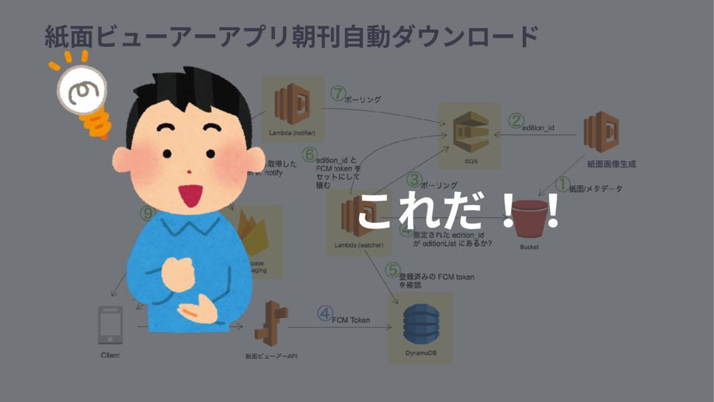 紙⾯ビューアーアプリ朝刊⾃動ダウンロード 紙⾯画像⽣成 これだ!!