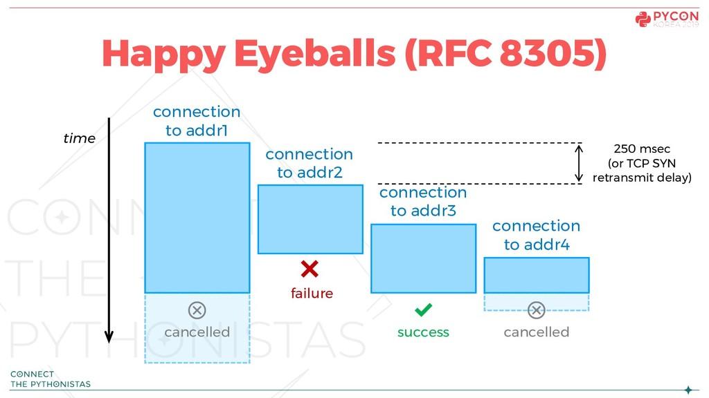 Happy Eyeballs (RFC 8305) failure cancelled can...