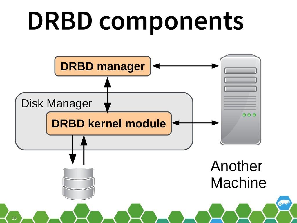 15 DRBD components DRBD manager Disk Manager DR...