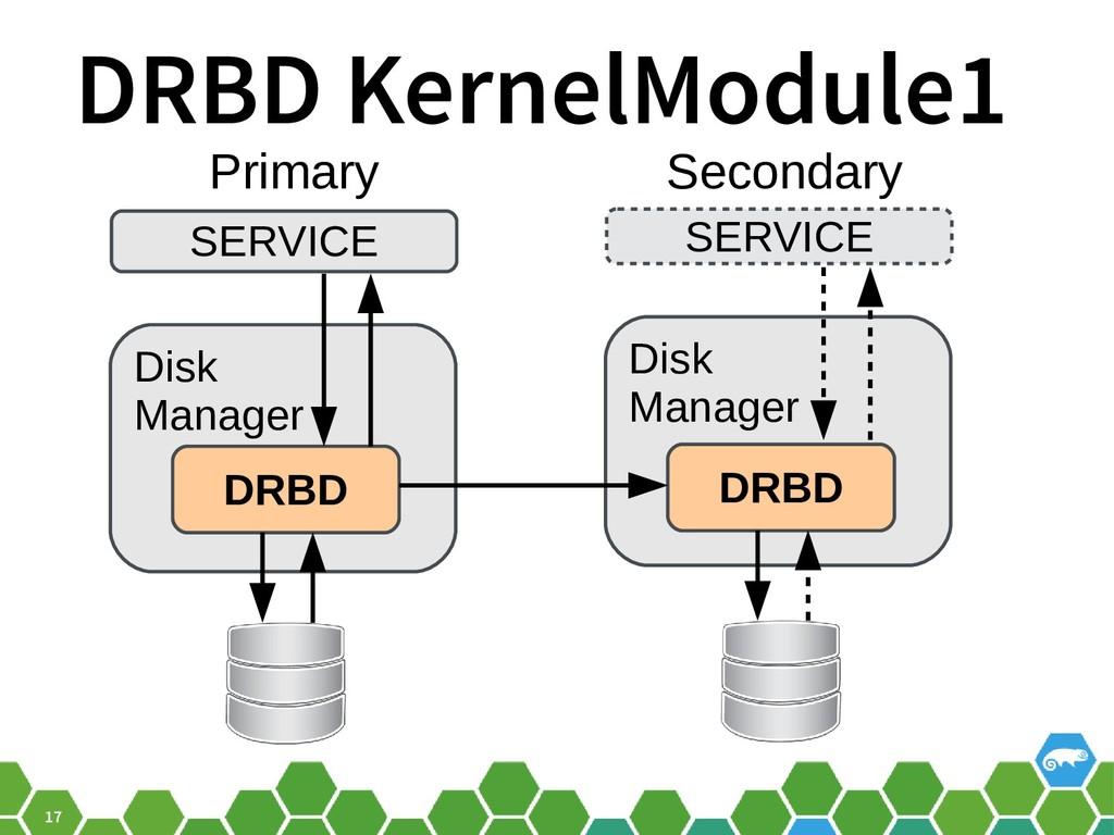 17 DRBD KernelModule1 SERVICE Disk Manager DRBD...