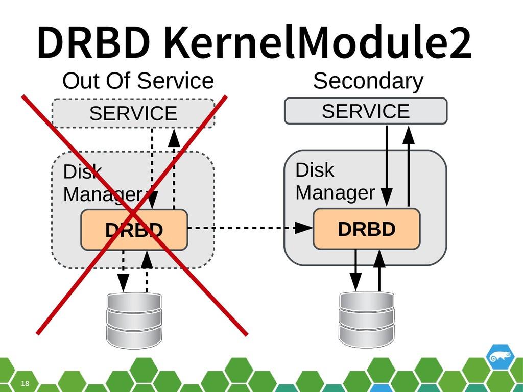 18 DRBD KernelModule2 SERVICE Disk Manager DRBD...