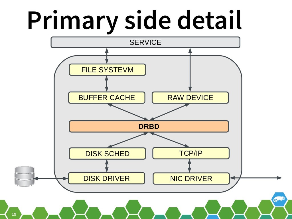 19 Primary side detail SERVICE FILE SYSTEVM BUF...