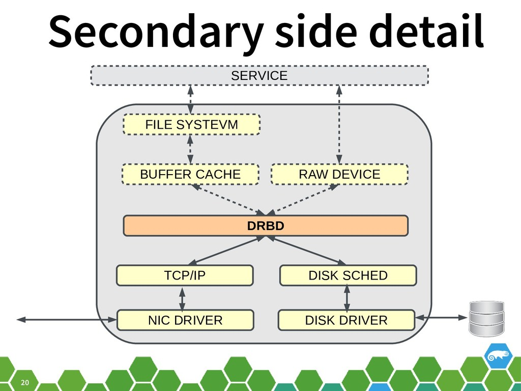 20 Secondary side detail SERVICE FILE SYSTEVM B...