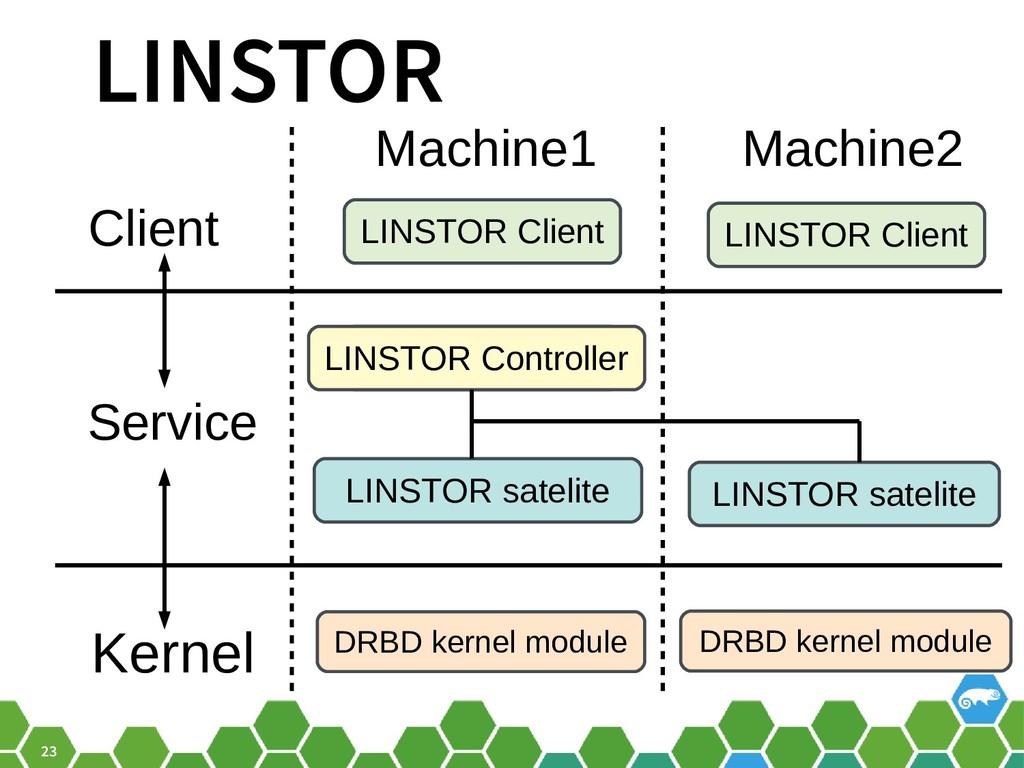 23 LINSTOR DRBD kernel module LINSTOR satelite ...