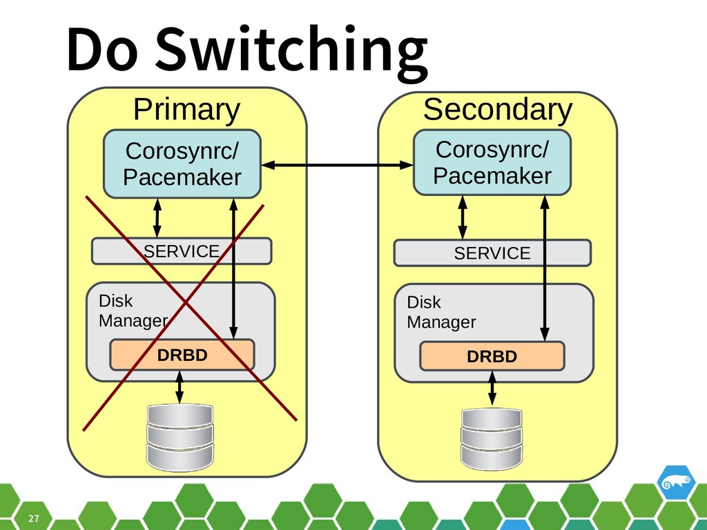 27 Do Switching SERVICE Disk Manager DRBD SERVI...