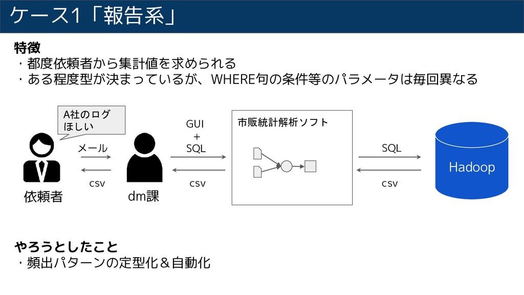 ケース1「報告系」 Hadoop 依頼者 dm課 GUI + SQL 市販統計解析ソフト SQ...