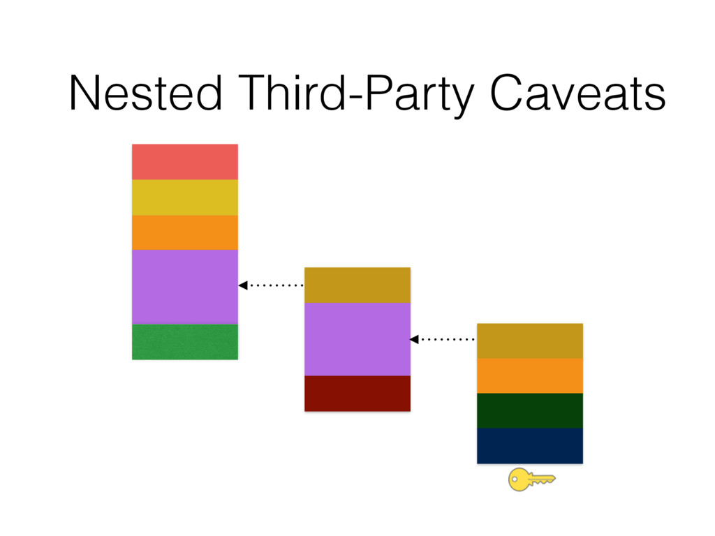 Nested Third-Party Caveats