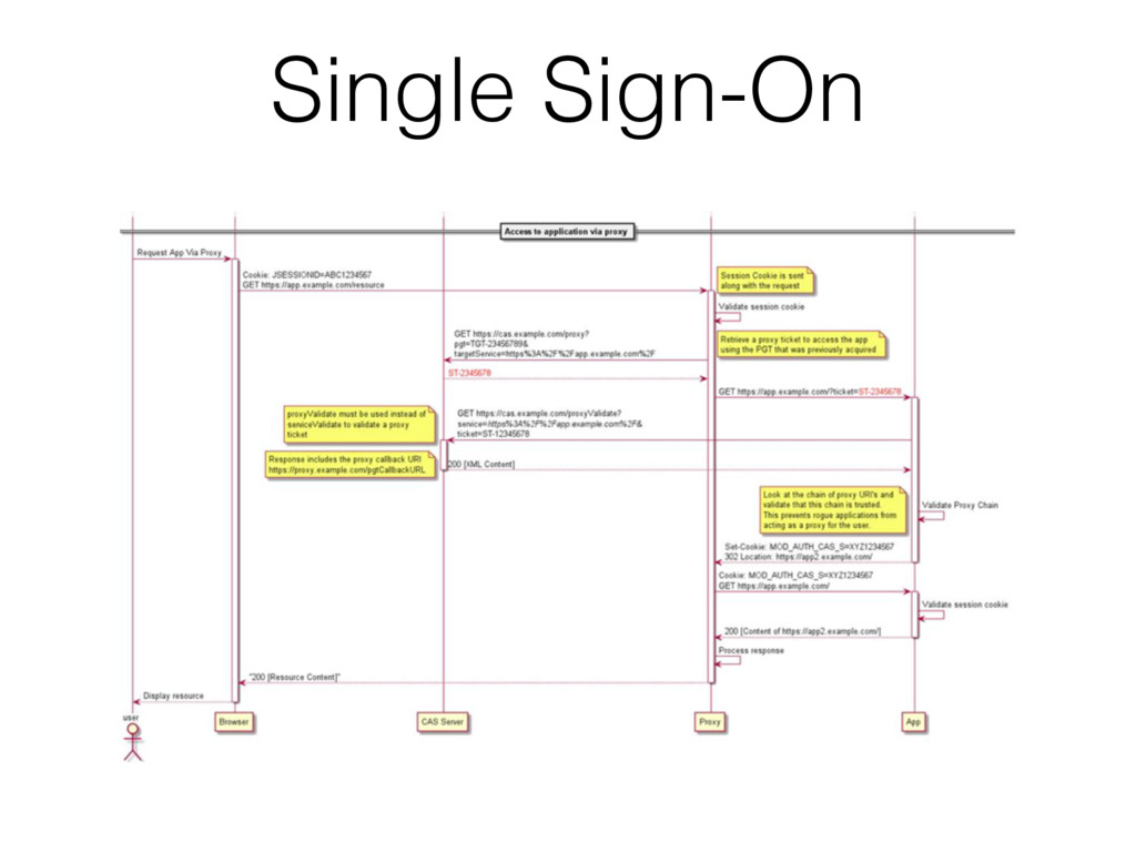 Single Sign-On
