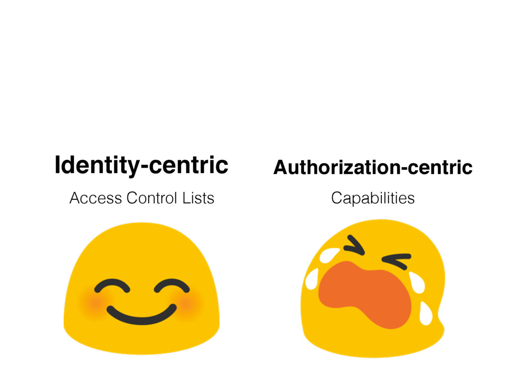 Identity-centric Access Control Lists Authoriza...