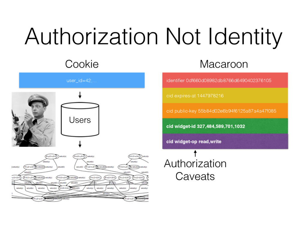 Authorization Not Identity user_id=42;… identifi...