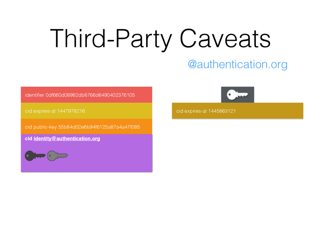 Third-Party Caveats identifier 0df660d08982db876...