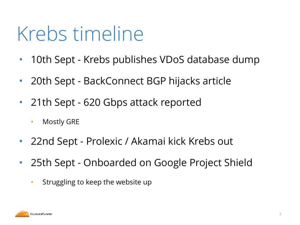 Krebs timeline • 10th Sept - Krebs publishes VD...
