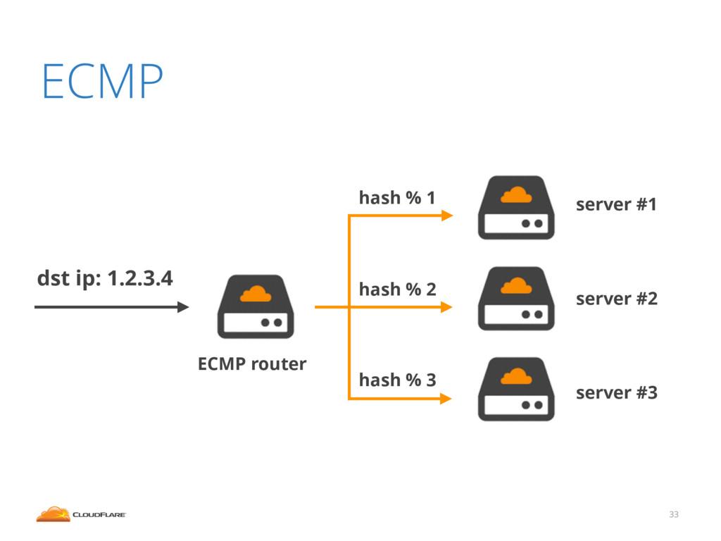 ECMP 33 ECMP router dst ip: 1.2.3.4 server #1 s...