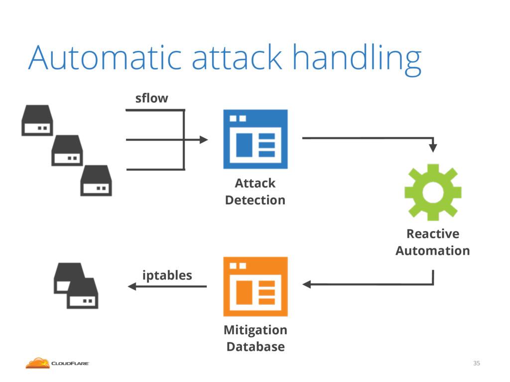 Automatic attack handling 35 Mitigation Databas...