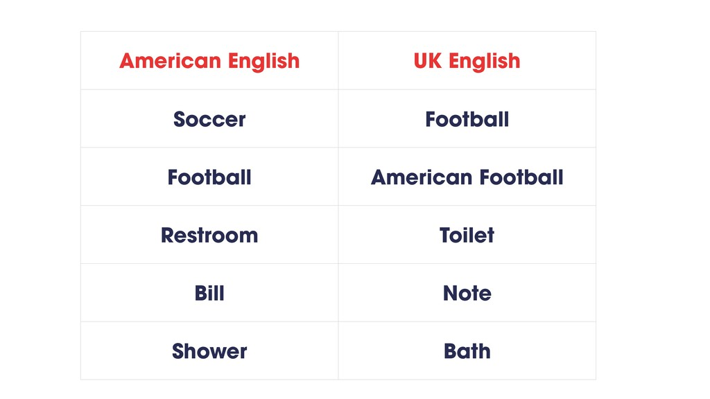 American English UK English Soccer Football Foo...